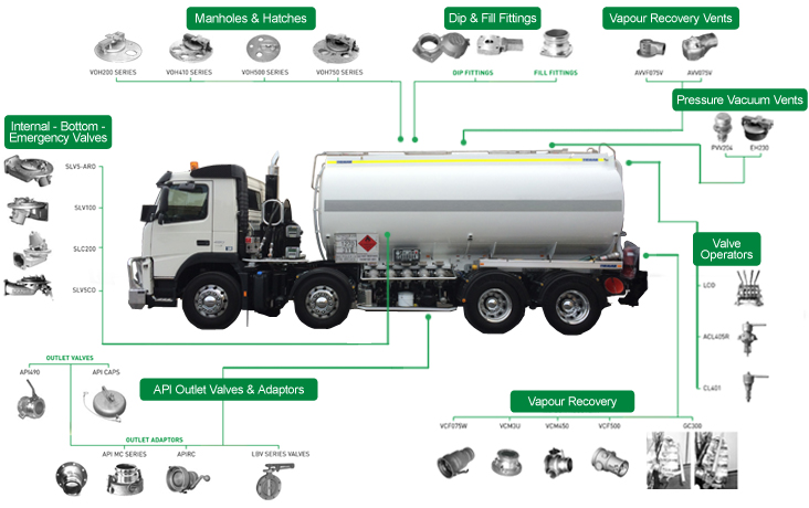 Road Tanker Equipment
