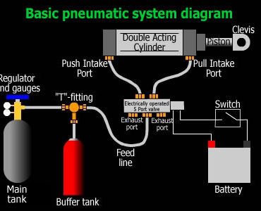 Basic Pneumatic Installations