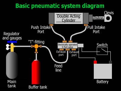Basic Pneumatic Installations
